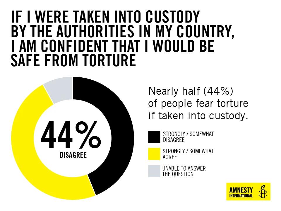 Amnesty on Torture
