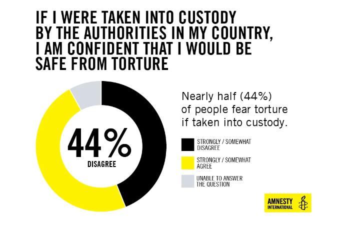 Amnesty Stats